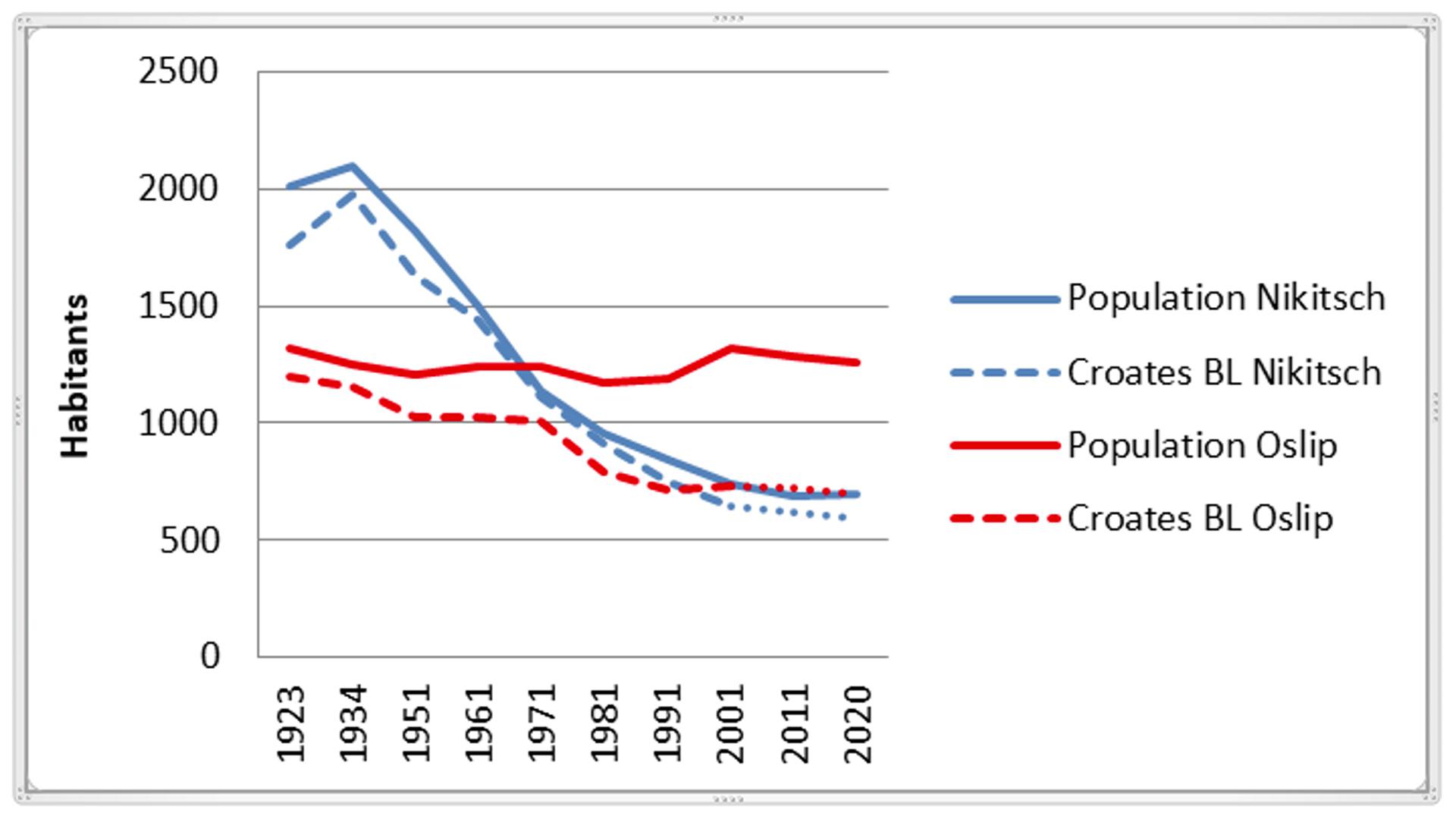 Diagramme évolution démographique à Nikitsch et Oslip