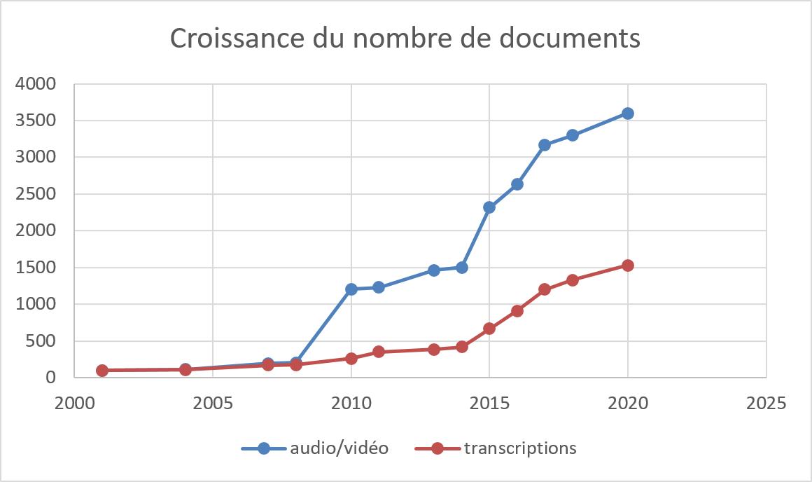 Graphique représentant la croissance du nombre de documents de la collection Pangloss au fil du temps