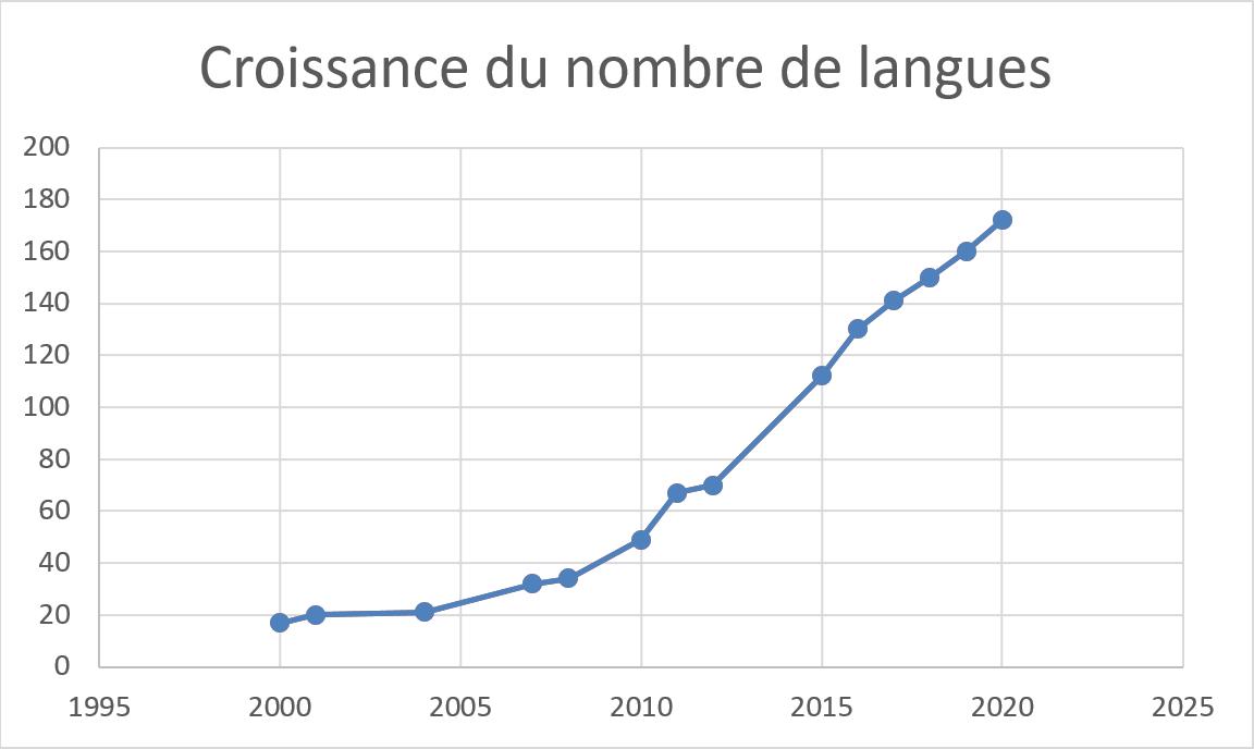 Graphique représentant la croissance du nombre de langues représentées dans la collection Pangloss au fil du temps