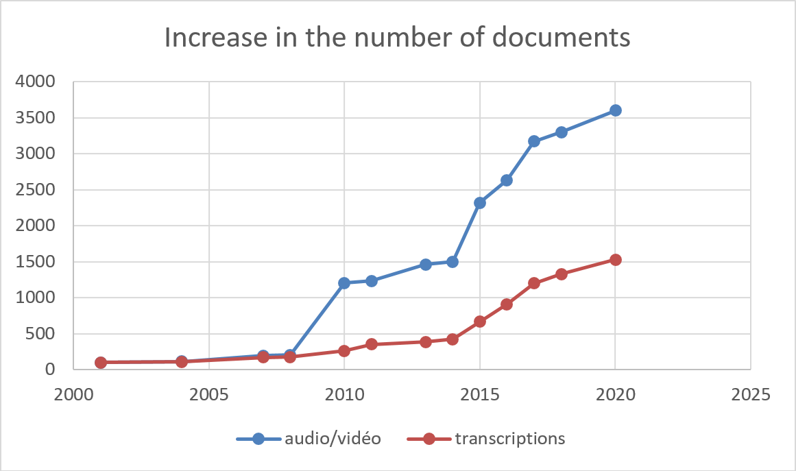 A chart showing the growth of the Pangloss Collection from 2000 to 2020: number of documents
